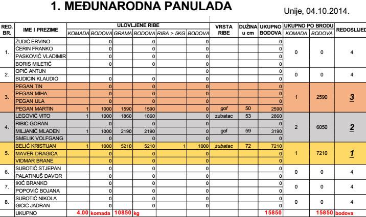 Panulada 2014 - rezultati